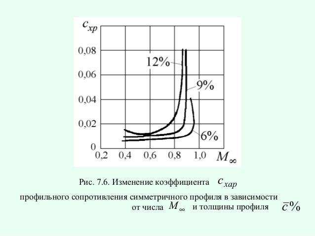Рис. 7.6. Изменение коэффициента  c xap  профильного сопротивления симметричного профиля в зависимости от числа M ∞ и толщ...
