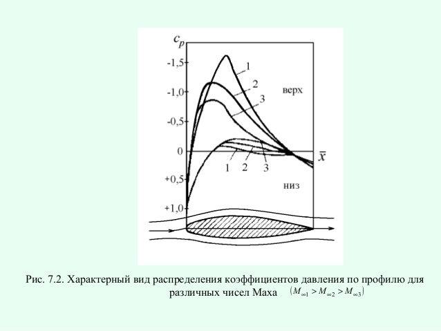 Рис. 7.2. Характерный вид распределения коэффициентов давления по профилю для различных чисел Маха ( M ∞1 > M ∞ 2 > M ∞3 )