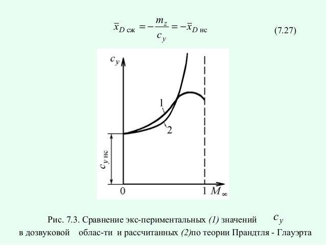 x D сж  mz =− = − x D нс cy  (7.27)  cy Рис. 7.3. Сравнение экспериментальных (1) значений в дозвуковой области и рассчи...