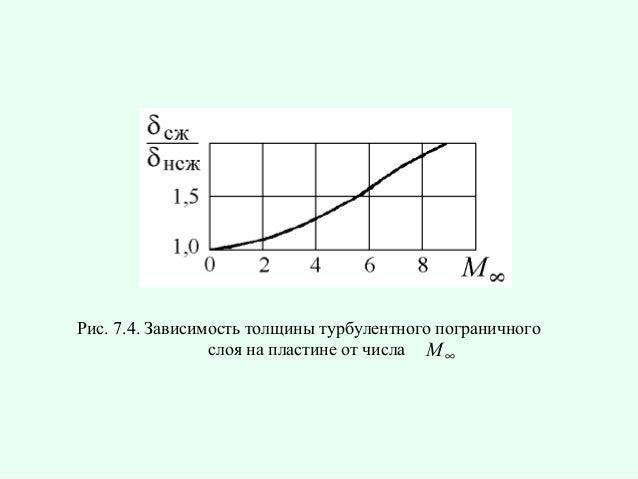 Рис. 7.4. Зависимость толщины турбулентного пограничного слоя на пластине от числа M ∞