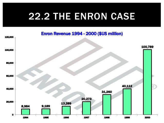 case 1 1 enron Case study: enron abstract this presentation will analyze the organizational makeup and ethical issues that faced enron during and after its collapse in 2001.