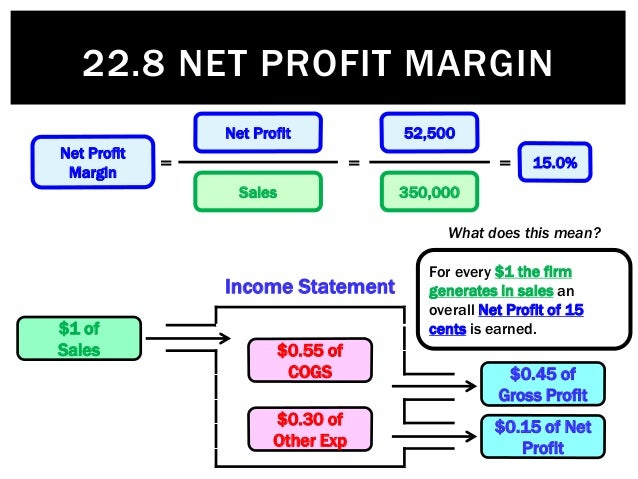 net profit Net income use 'net profit' in a sentence i wanted to study the net profit for our business, because i would one day be taking over for my father and needed to know these kinds of things.