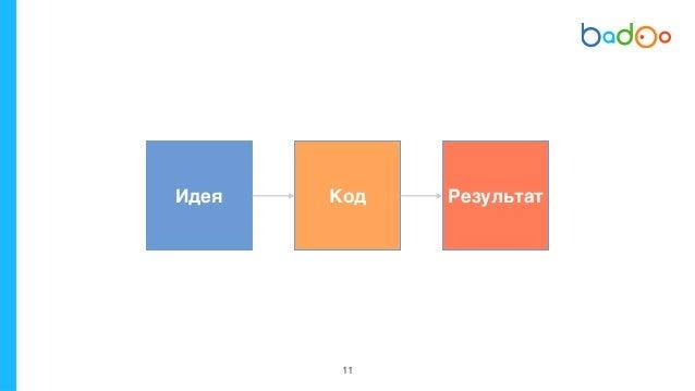 13 PRD* ✦ Документ в wiki * Product Requirements Document ✦ Шаблон: зачем делаем, что делаем, как запускаем, как меряем ✦ ...