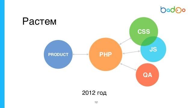 14 Идея Код РезультатPRD 2012 год