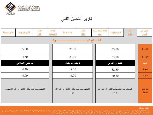 شركة عربية اون لاين | التحليل الفني | 22-02-2016 | البورصة المصرية |  البورصة | الاسهم Slide 2