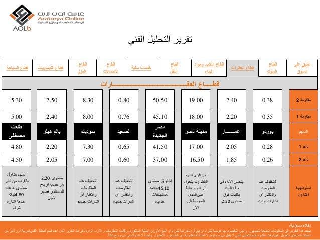 شركة عربية اون لاين | التحليل الفني | 22-02-2016 | البورصة المصرية |  البورصة | الاسهم Slide 3