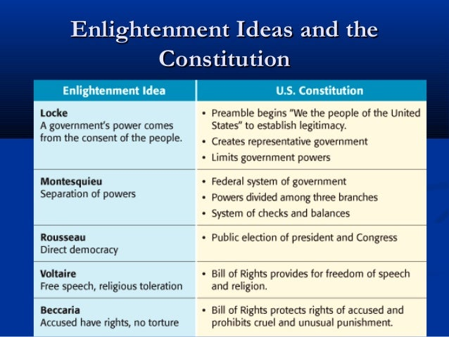 22.4 the american revolution enlightenment ideas