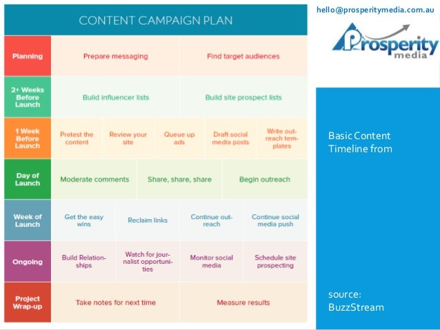 22 Examples of Effective Content Marketing for SEO
