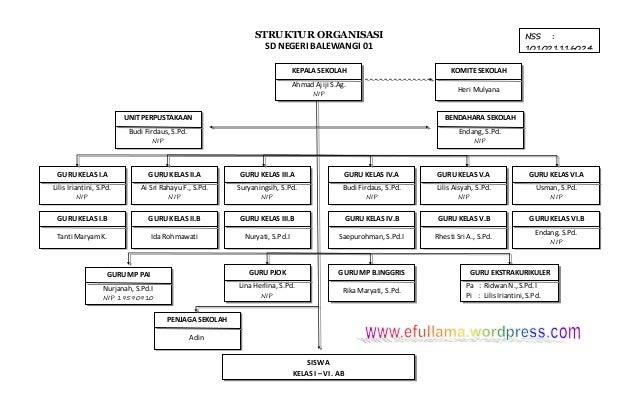 22 struktur organisasi sekolah dan komite Struktur Organisasi Pramuka struktur organisasi sd negeri balewangi 01 nss 101021116024 npsn kepala sekolah 20225680 ahmad ajiji
