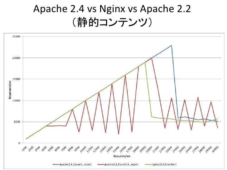Apache 2.4 vs Nginx vs Apache 2.2       (静的コンテンツ)