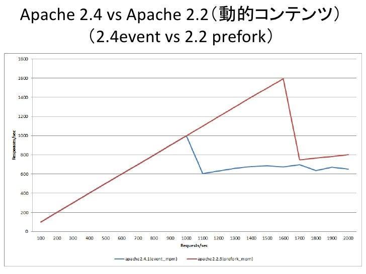 Apache 2.4 vs Apache 2.2(動的コンテンツ)        (2.4event vs 2.2 prefork)