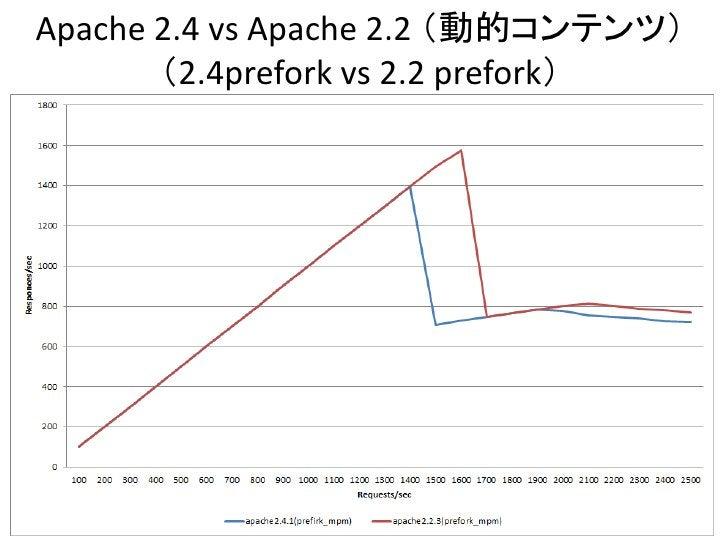 Apache 2.4 vs Apache 2.2 (動的コンテンツ)       (2.4prefork vs 2.2 prefork)