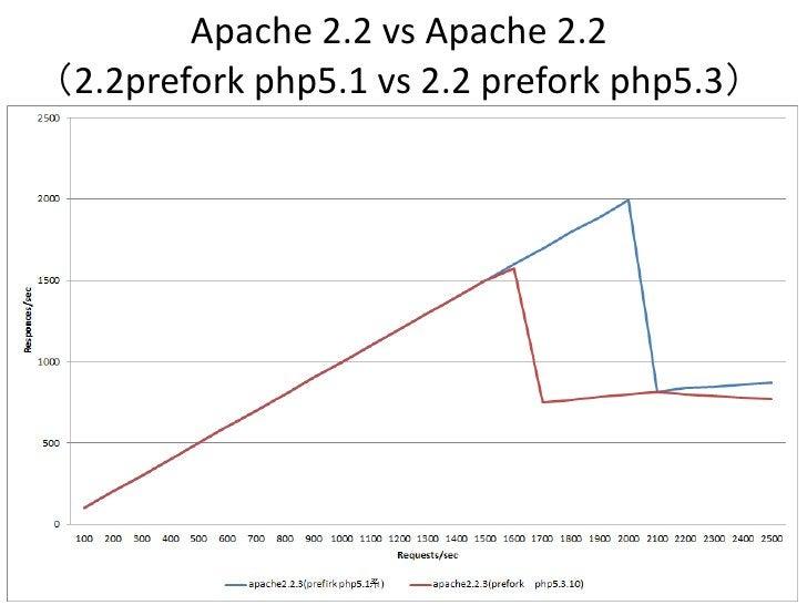 Apache 2.2 vs Apache 2.2(2.2prefork php5.1 vs 2.2 prefork php5.3)