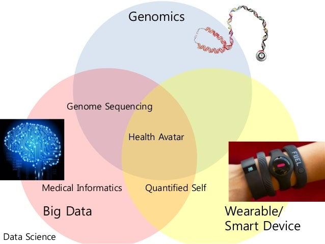 Genomics Big Data Wearable/ Smart Device Medical Informatics Genome Sequencing Data Science Quantified Self Health Avatar