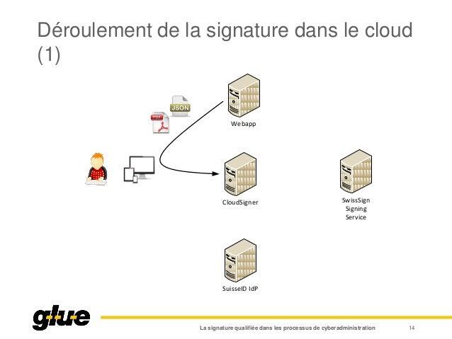 Déroulement de la signature dans le cloud (1) La signature qualifiée dans les processus de cyberadministration 14 Webapp C...