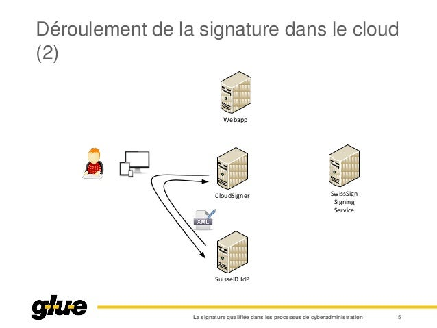 Déroulement de la signature dans le cloud (2) La signature qualifiée dans les processus de cyberadministration 15 Webapp C...