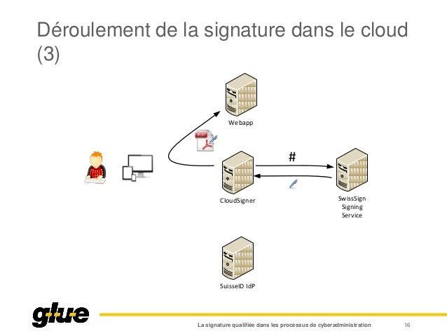 Déroulement de la signature dans le cloud (3) La signature qualifiée dans les processus de cyberadministration 16 Webapp C...