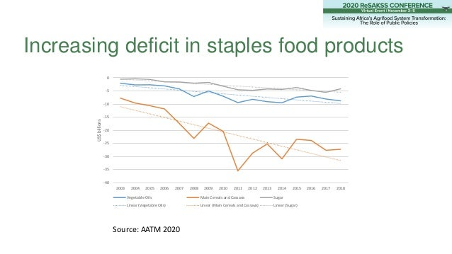 Increasing deficit in staples food products -40 -35 -30 -25 -20 -15 -10 -5 0 2003 2004 2005 2006 2007 2008 2009 2010 2011 ...