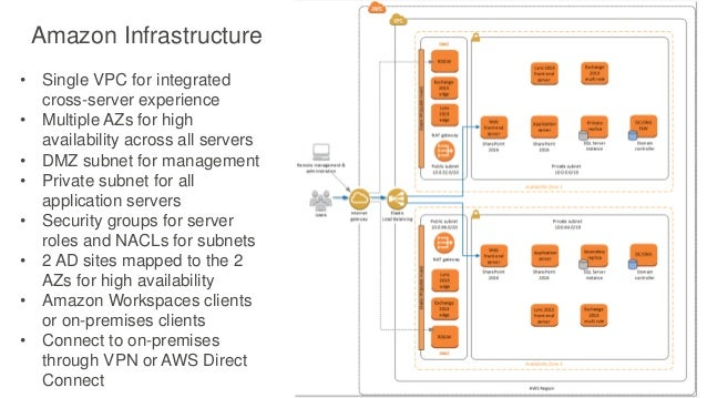 aws re invent 2016 how to launch a 100k user corporate back office w