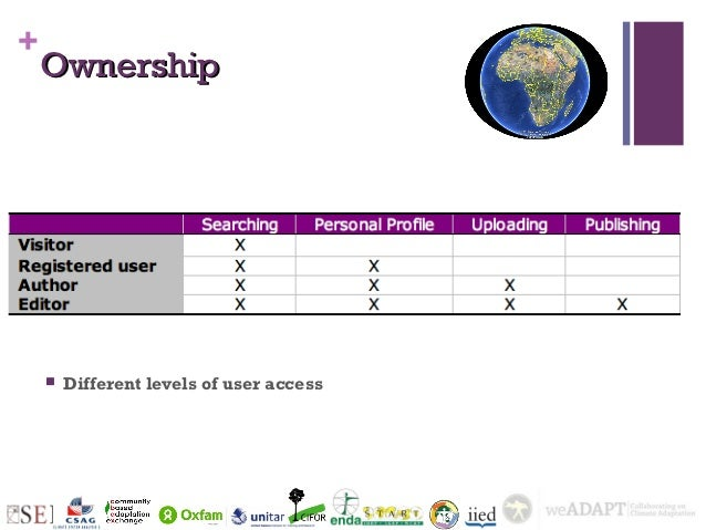 +    Ownership       Different levels of user access