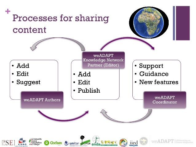 +    Processes for sharing    content