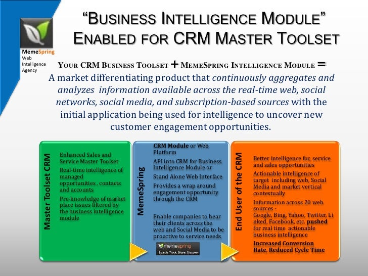 """Business Intelligence Module"" Enabled for CRM Master Toolset<br />Your CRM Business Toolset + MemeSpring Intelligence Mod..."