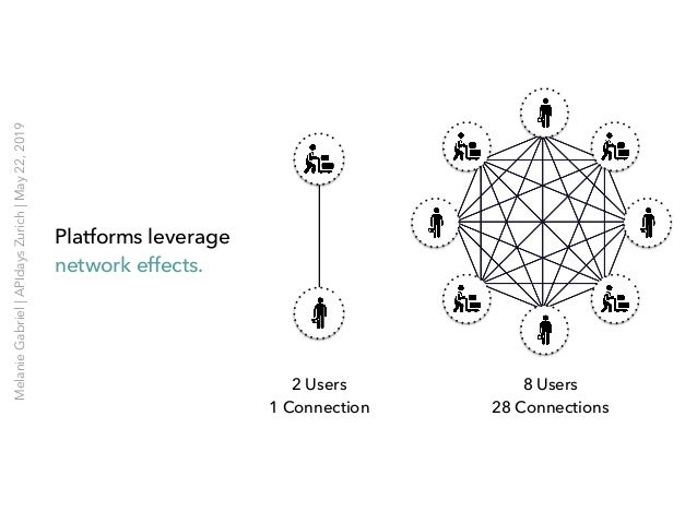 Platforms leverage network effects. 2 Users 1 Connection 8 Users 28 Connections MelanieGabriel APIdaysZurich May22,2019