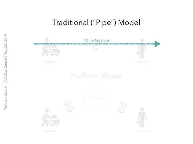 "Traditional (""Pipe"") Model Platform Producer Consumer Producer Consumer Value Creation Platform Model MelanieGabriel APIda..."