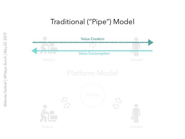 "Traditional (""Pipe"") Model Platform Model Platform Producer Consumer Producer Consumer Value Creation Value Consumption Me..."