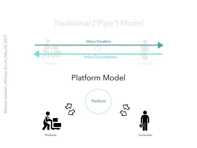 """Platform Model Platform Producer Consumer Producer Consumer Value Creation Value Consumption Traditional (""""Pipe"""") Model Me..."""