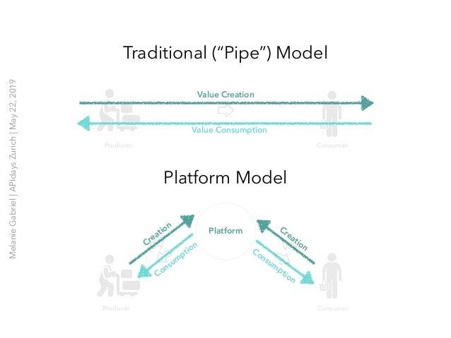 "Traditional (""Pipe"") Model Platform Model Platform CreationCreation Consum ption Consum ption Producer Consumer Producer C..."