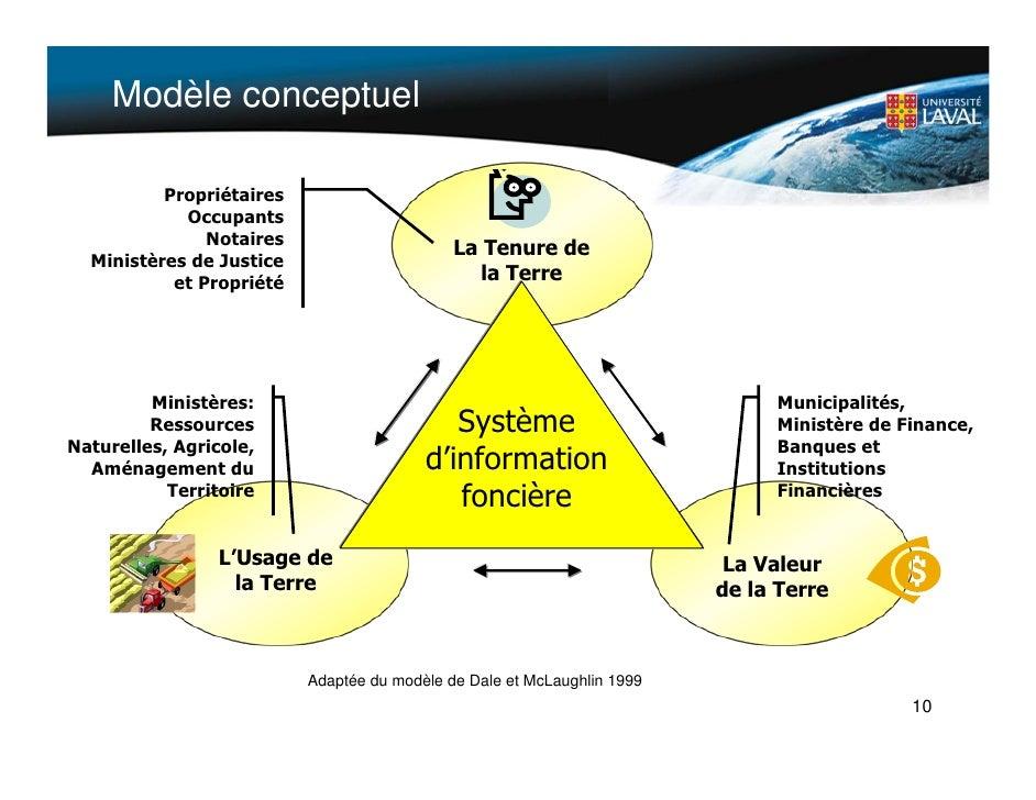 Modèle conceptuel            Propriétaires             Occupants                Notaires                                  ...