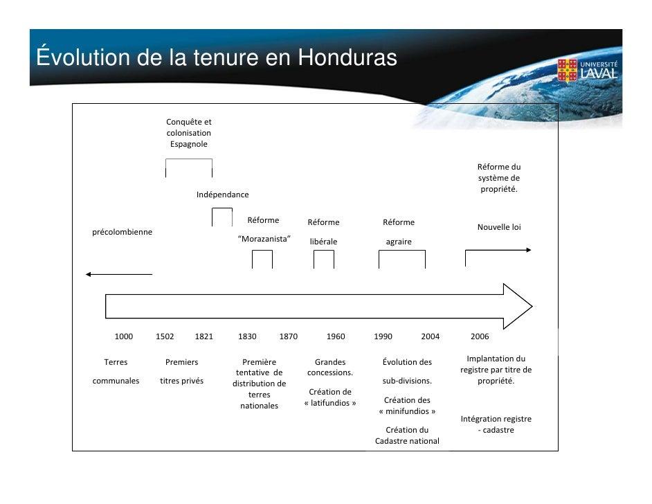 Évolution de la tenure en Honduras                              Conquêteet                             colonisation    ...