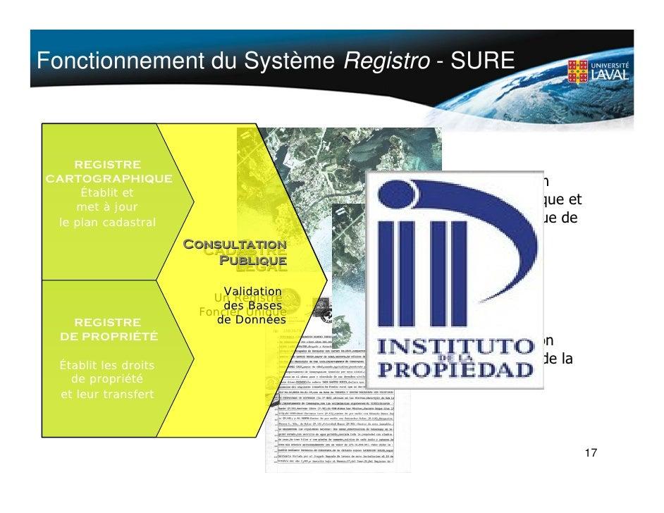 Fonctionnement du Système Registro - SURE        REGISTRE CARTOGRAPHIQUE                          Information      Établit...