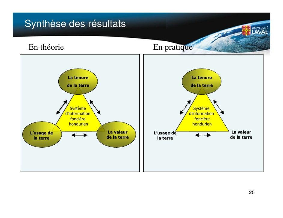 Synthèse des résultats    En théorie                                  En pratique                    La tenure            ...
