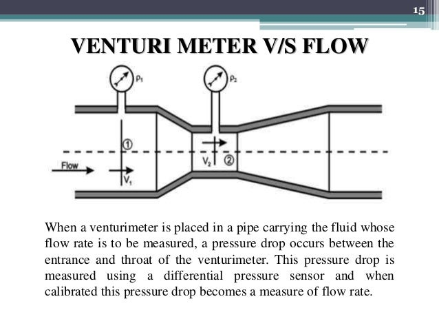 venturi meter introduction