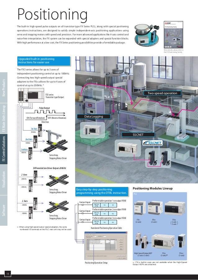 Catalog PLC Mitsubishi Fx 3G 60MR