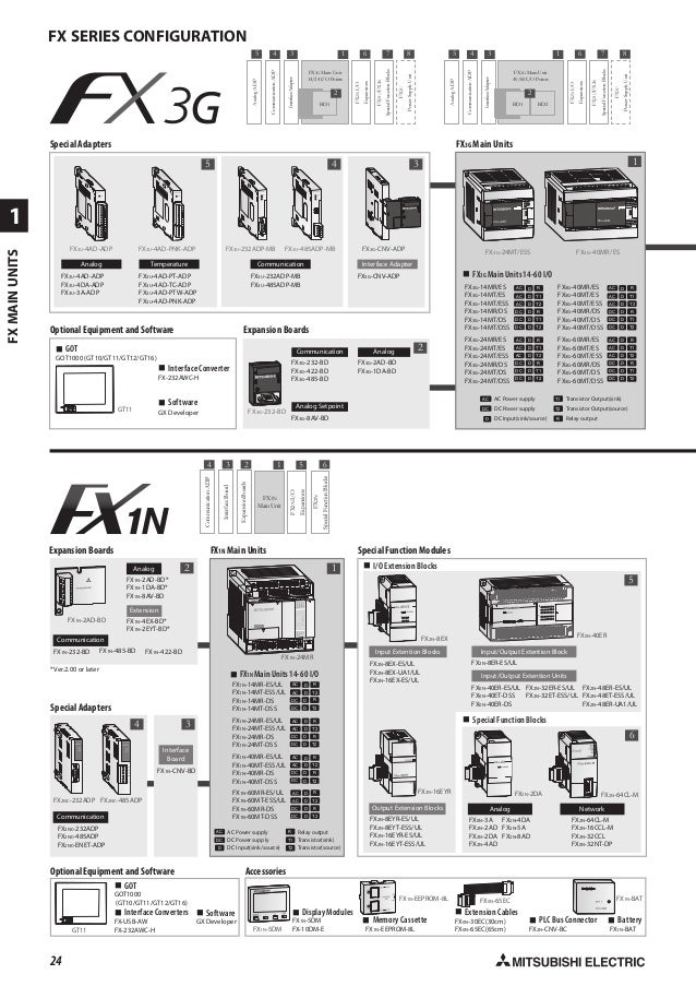 Catalog PLC Mitsubishi Fx 3G 60MR