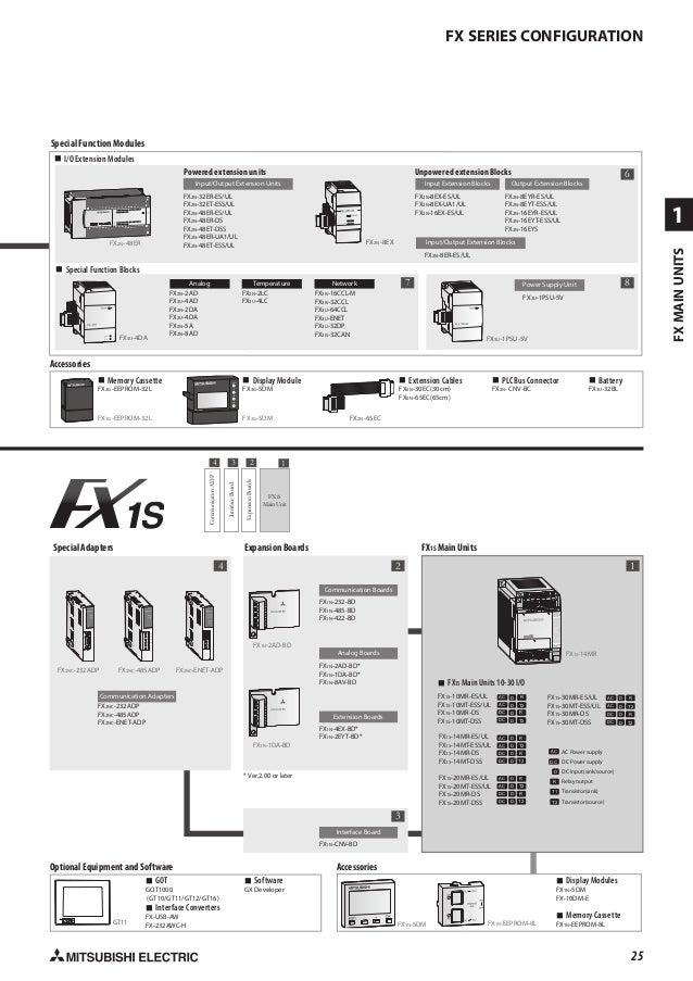 catalog plc mitsubishi fx 3g 60mr 28 638?cb=1463453819 catalog plc mitsubishi fx 3g 60mr mitsubishi fx wiring diagram at edmiracle.co