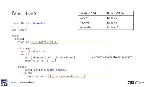 Matrices Speaker: Alexey Golub @Tyrrrz name: Matrix Reloaded on: [push] jobs: build: runs-on: ${{ matrix.os }} strategy: m...
