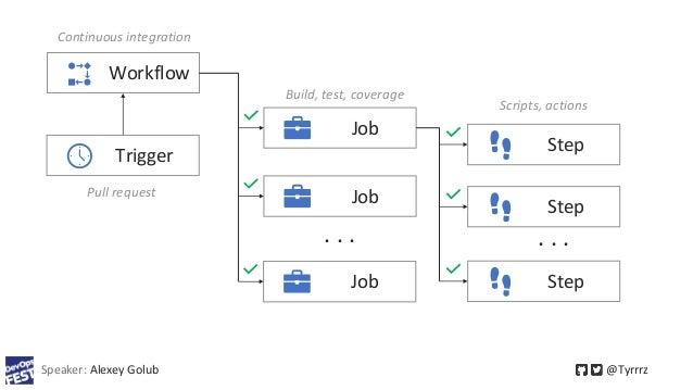 Speaker: Alexey Golub @Tyrrrz Workflow Trigger Job Step Job . . . Job Step . . . Step Pull request Continuous integration ...