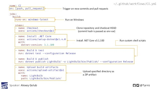 Speaker: Alexey Golub @Tyrrrz ~/.github/workflows/CI.yml name: CI on: [push, pull_request] jobs: build: runs-on: windows-l...