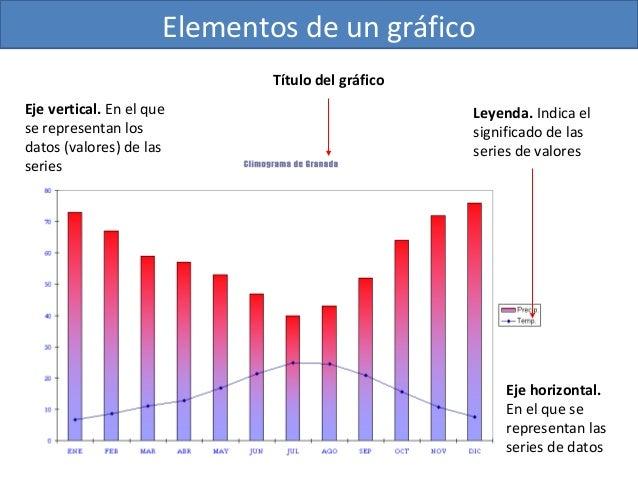 Elementos de un gráfico Título del gráfico Eje vertical. En el que se representan los datos (valores) de las series  Leyen...