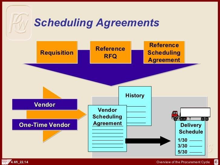 Sap Fi Procurement Cycle And Documents Http Sapdocs Info