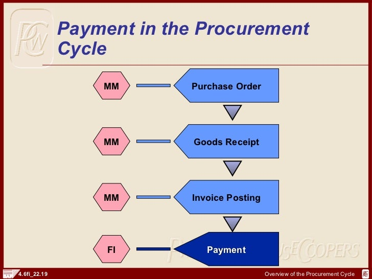 Sap Fi Procurement Cycle And Documents  HttpSapdocsInfo