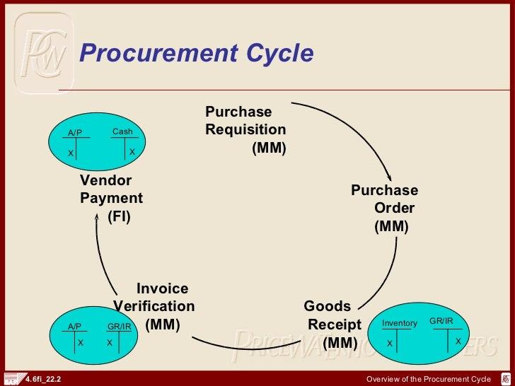 SAP FI Procurement Cycle And Documents | http://sapdocs.info