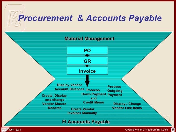 SAP FI Procurement Cycle And Documents | http://sapdocs info
