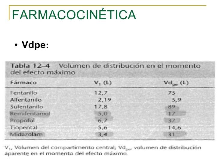 FARMACOCINÉTICA <ul><ul><li>Vdpe : </li></ul></ul>