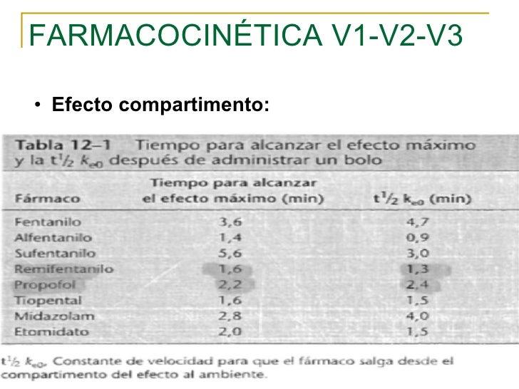 FARMACOCINÉTICA V1-V2-V3 <ul><ul><li>Efecto compartimento: </li></ul></ul>
