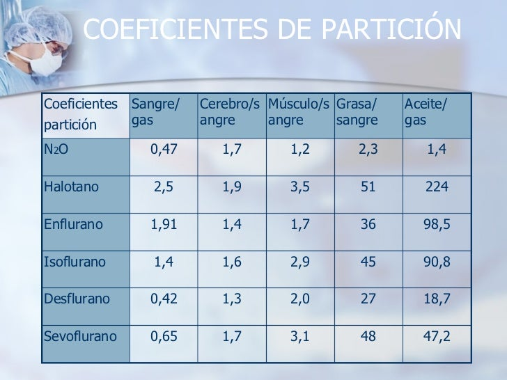 COEFICIENTES DE PARTICIÓN 3,1 2,0 2,9 1,7 3,5 1,2 Músculo/sangre 48 27 45 36 51 2,3 Grasa/ sangre 47,2 18,7 90,8 98,5 224 ...